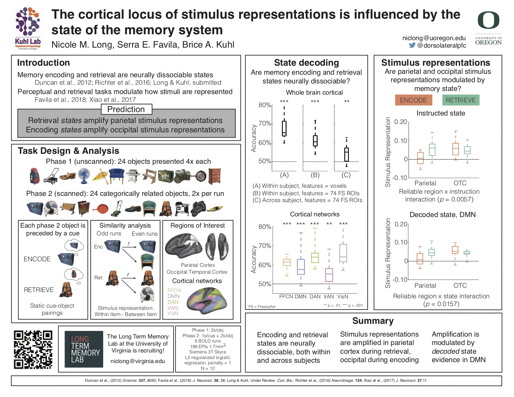 The cortical locus of stimulus representations is influenced by the state of the memory system